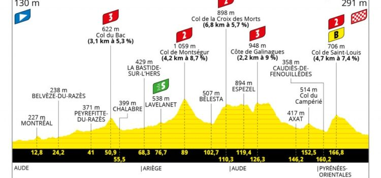 Passage du Tour de France en Ariège